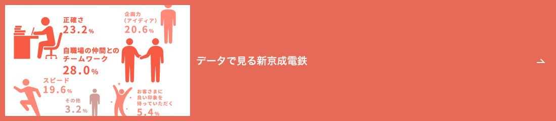 データで見る新京成電鉄